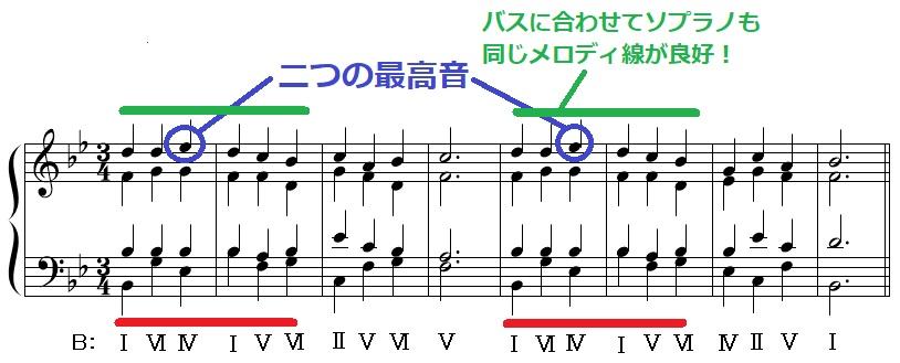和声課題2(実施)