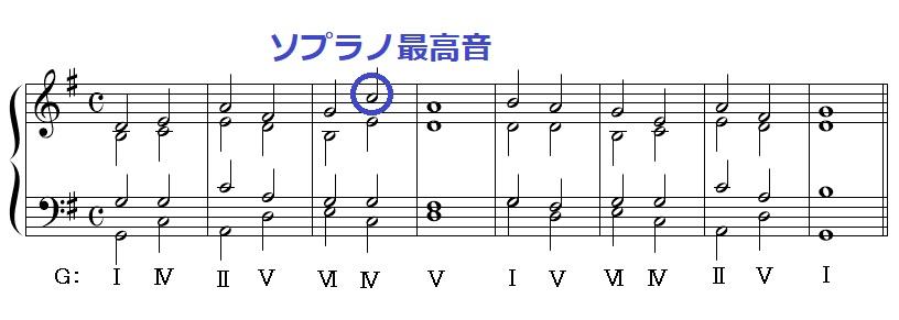 和声課題1(実施)